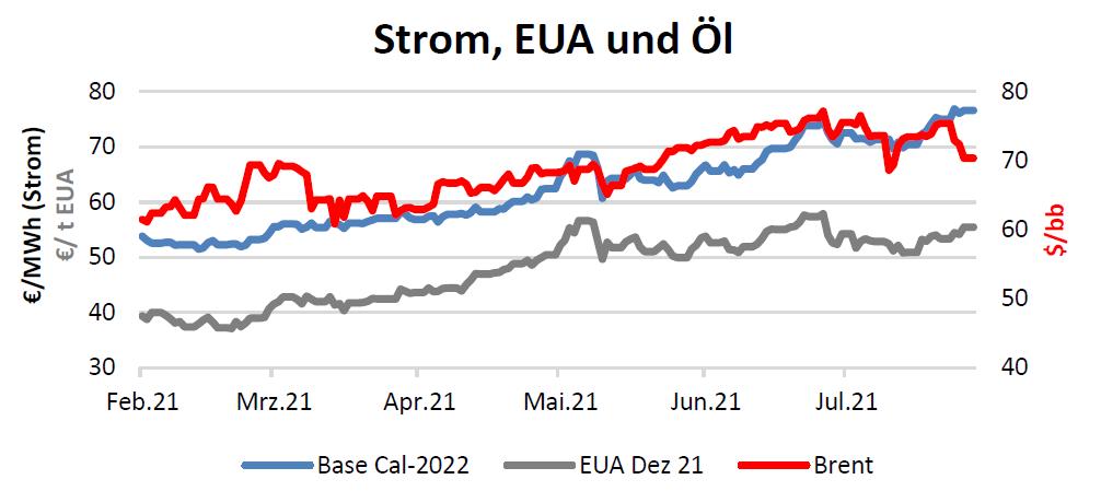 Strom, EUA und Öl Handelspreise bis 05.08.2021