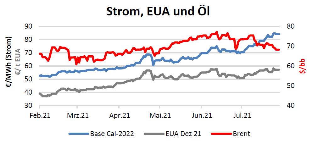 Strom, EUA und Öl Handelspreise bis 19.08.2021