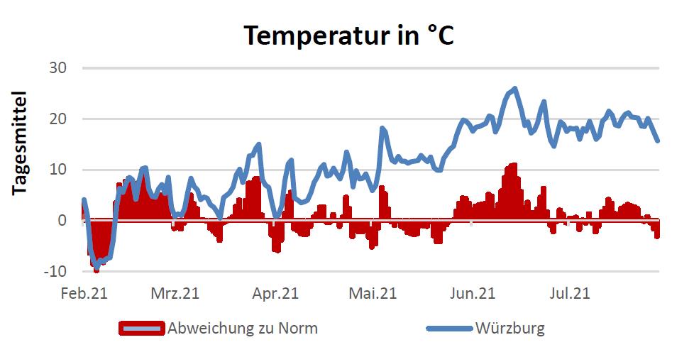 Temperatur in Celsius am 05.08.2021