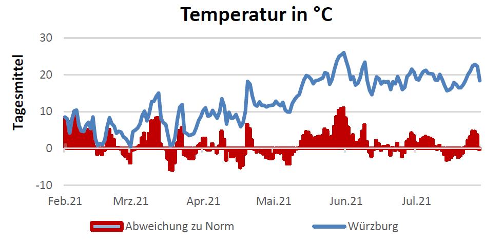 Temperatur in Celsius am 19.08.2021