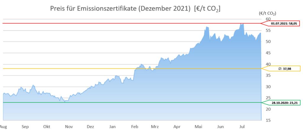 Emissionszertrifikate Dezember 2021 12 Monate 20210802 (Stand 02.08.2021)