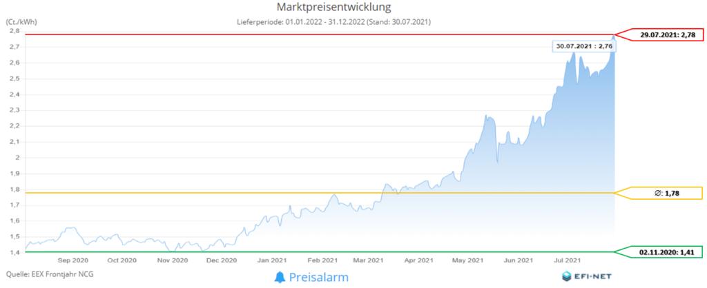 Marktpreisentwicklung Gas 12 Monate (Stand 02.08.2021)