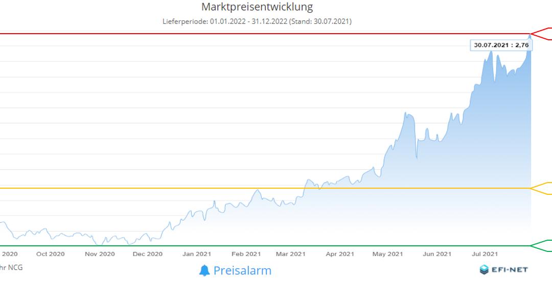 Energiemarkt Zwölfmonatsrückblick vom 2. August 2021