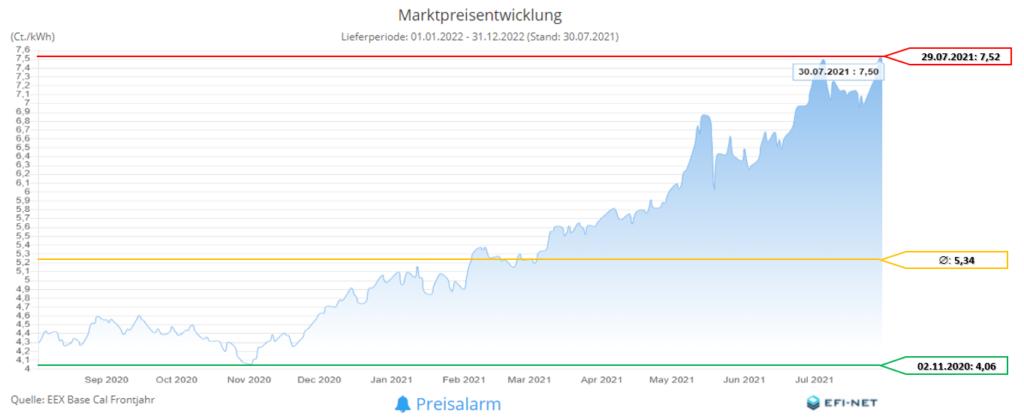Marktpreisentwicklung Strom 12 Monate (Stand 02.08.2021)