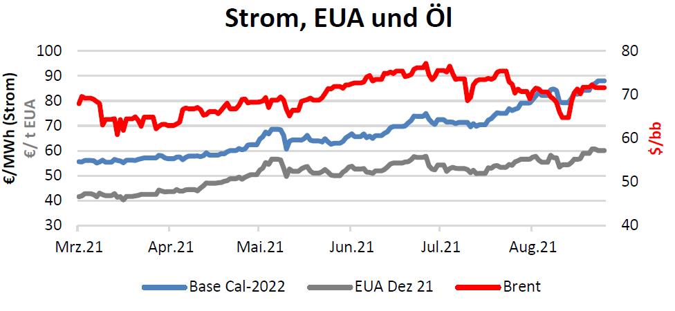 Strom, EUA und Öl Handelspreise bis 02.09.2021