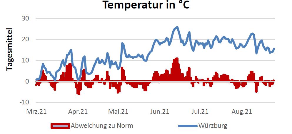 Temperatur in Celsius am 02.09.2021