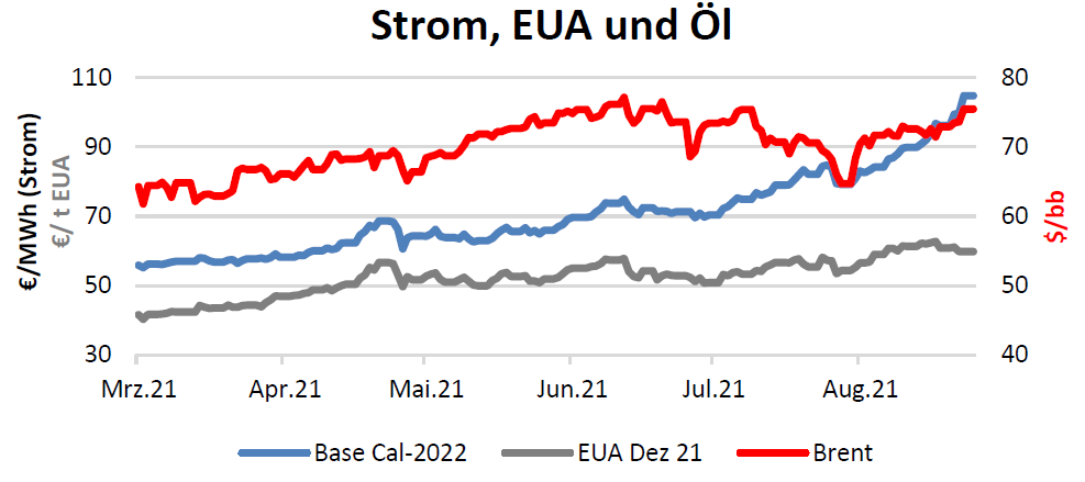 Strom, EUA und Öl Handelspreise bis 16.09.2021