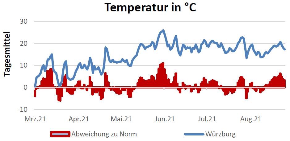 Temperatur in Celsius am 16.09.2021
