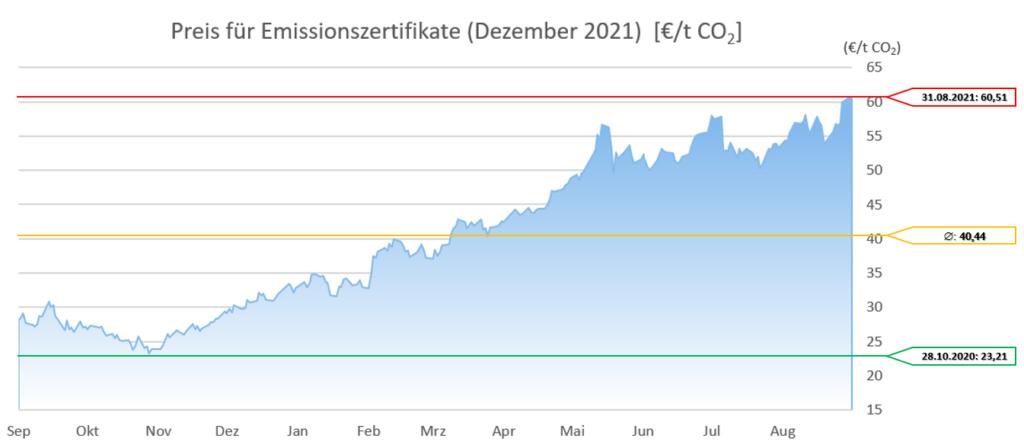 Emissionszertrifikate Dezember 2021 12 Monate 20210901 (Stand 01.09.2021)