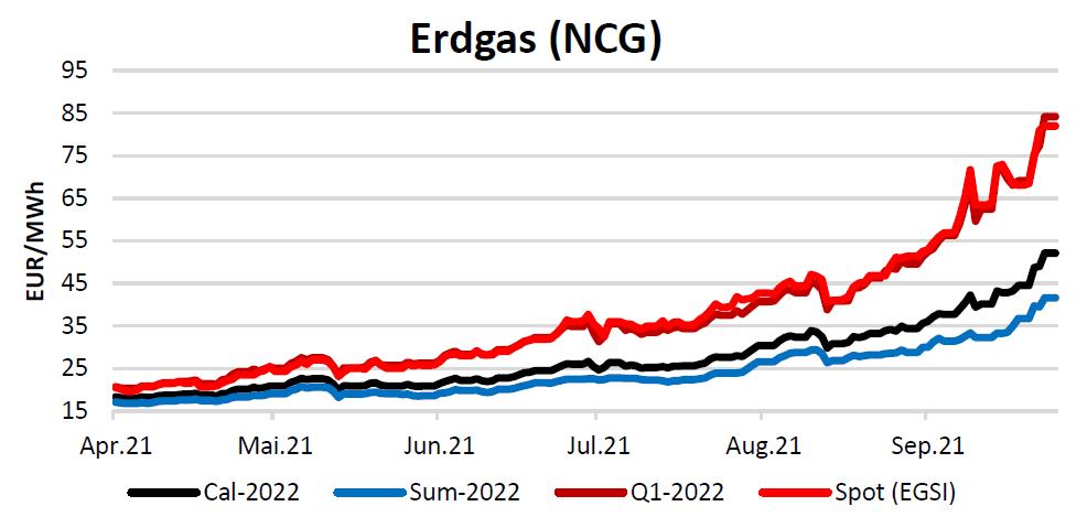Energiemarktbericht vom 30. September 2021