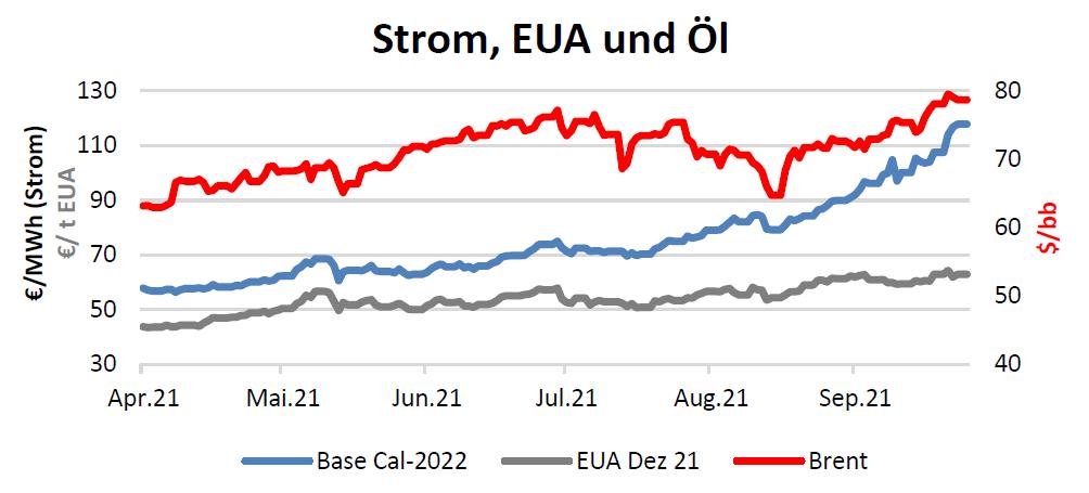 Strom, EUA und Öl Handelspreise bis 30.09.2021