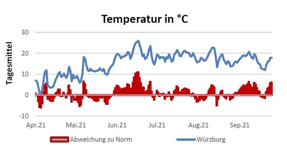 Temperatur in Celsius am 30.09.2021