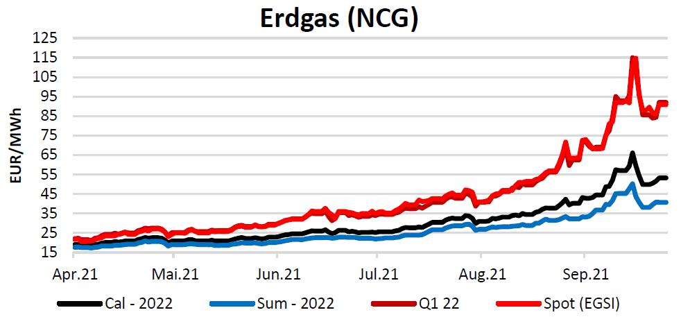 Energiemarktbericht vom 14. Oktober 2021